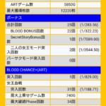 12220枚 244,400円GET! ☆BLOOD+ 二人の女王